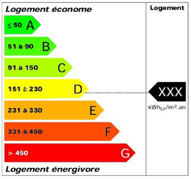 Diagnostic performance energetique - Dpe location obligatoire depuis quand ...